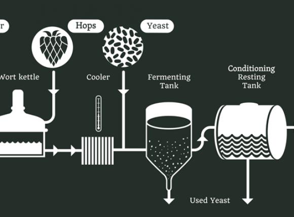 Ølbryggingsprosessen, All-grain